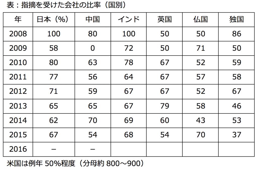 fda%e6%9f%bb%e5%af%9f%e3%81%a6%e3%82%99%e6%8c%87%e6%91%98%e3%81%95%e3%82%8c%e3%81%9f%e6%af%94%e7%8e%87%ef%bc%88%e5%9b%bd%e5%88%a5%ef%bc%89